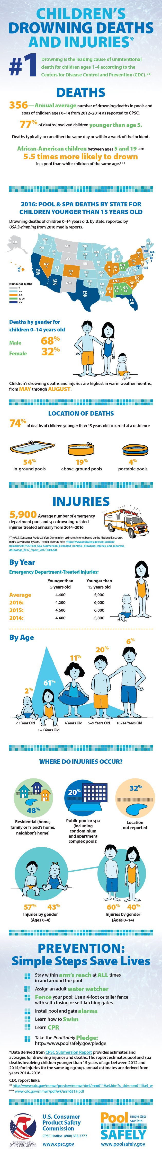Childrens drowning deaths and injuries infographic