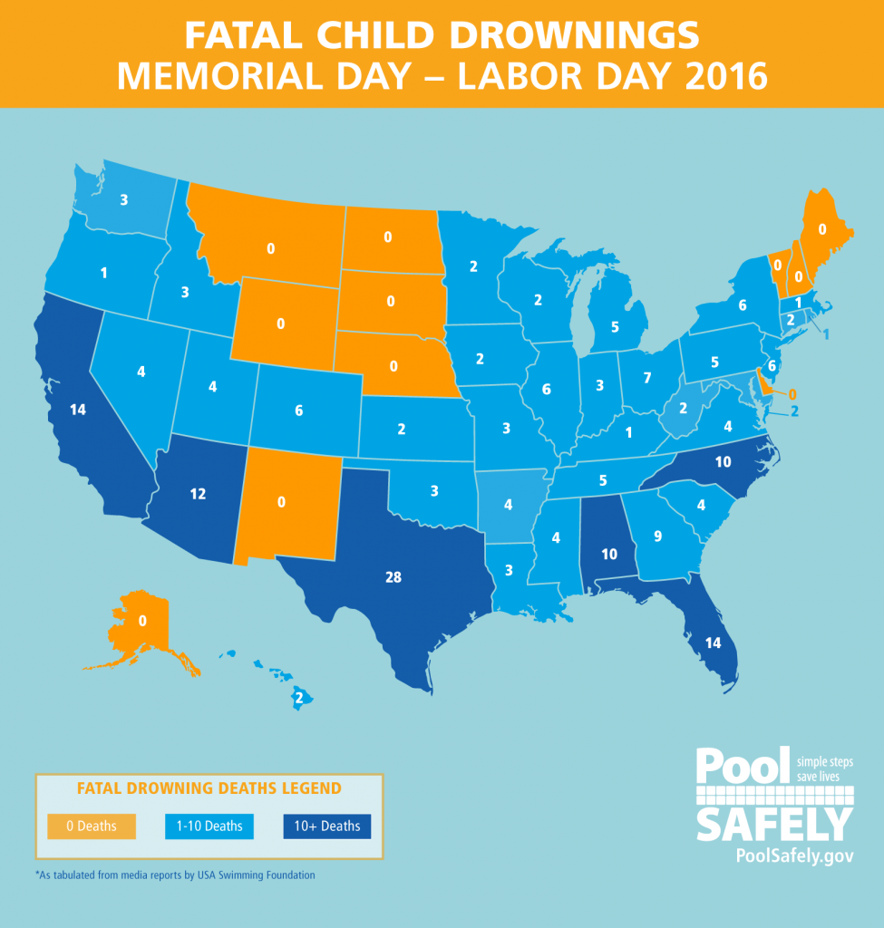 Thirty-nine states experienced fatal child drownings during summer 2016
