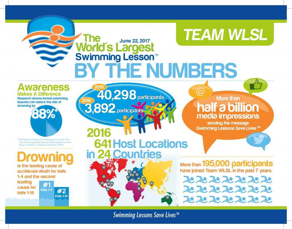 worlds largest swimming lesson infographic.