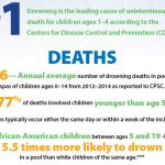 list of drowning statistic stats.