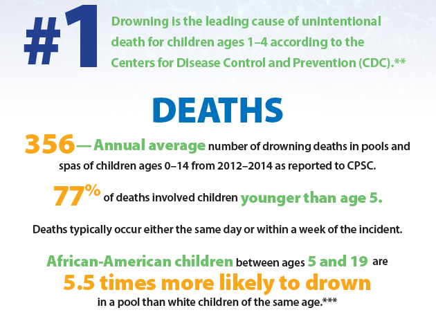 list of drowning statistic stats
