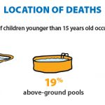 graphic showing location of drowning deaths.