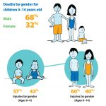 graphic showing deaths by gender for children 0-14 years old.