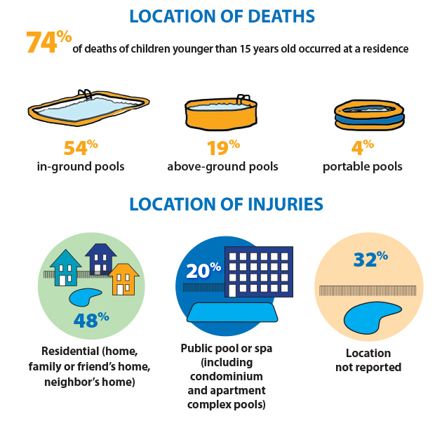 graphic showing location of deaths and injuries.