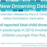 2018 CPSC drowning data graphic.
