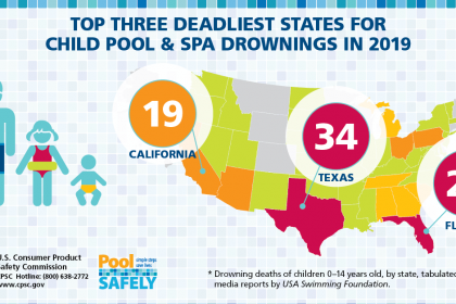 graphic showing the top three deadliest states for drownings in 2019.