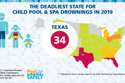 graphic showing the number of drownings in Texas in 2019.