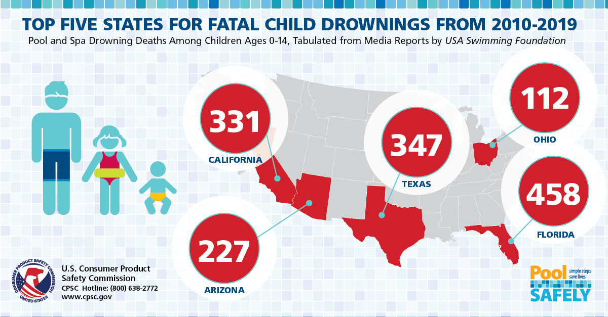 graphic of states with highest drowning numbers.