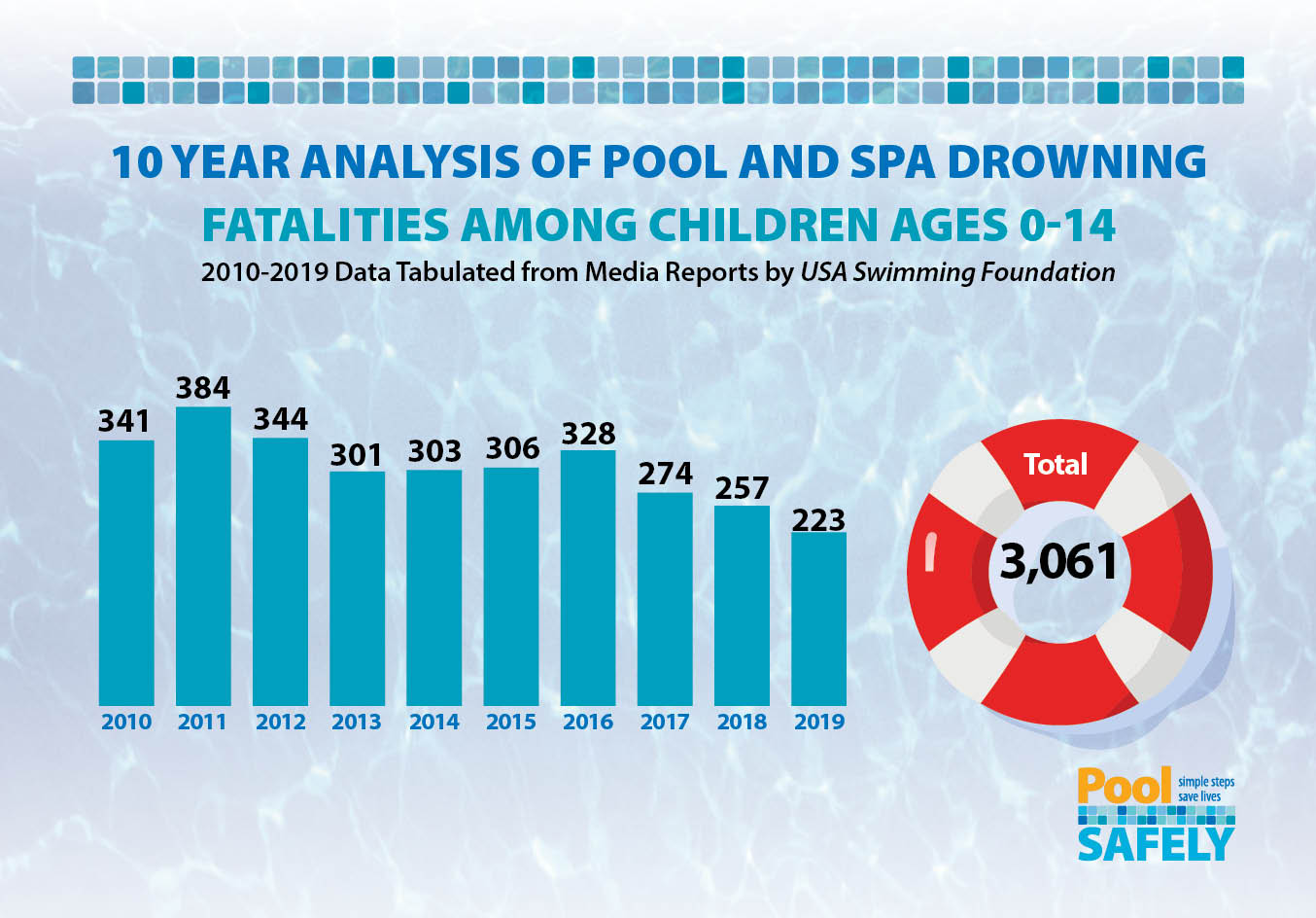 graphic showing analysis of 10 years of drowning data.